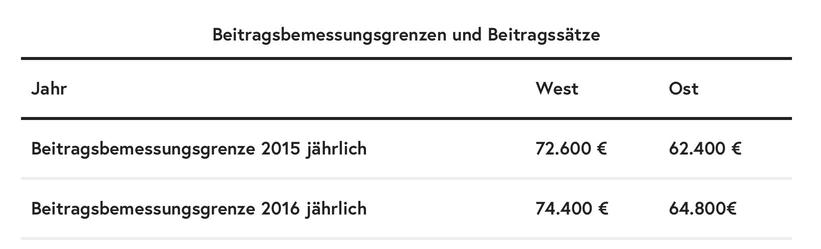 Beitragsbemessungsgrenzen-Beitragssätze