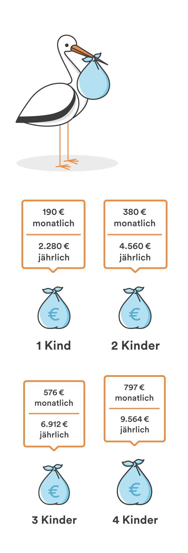 Kindergeld 2016