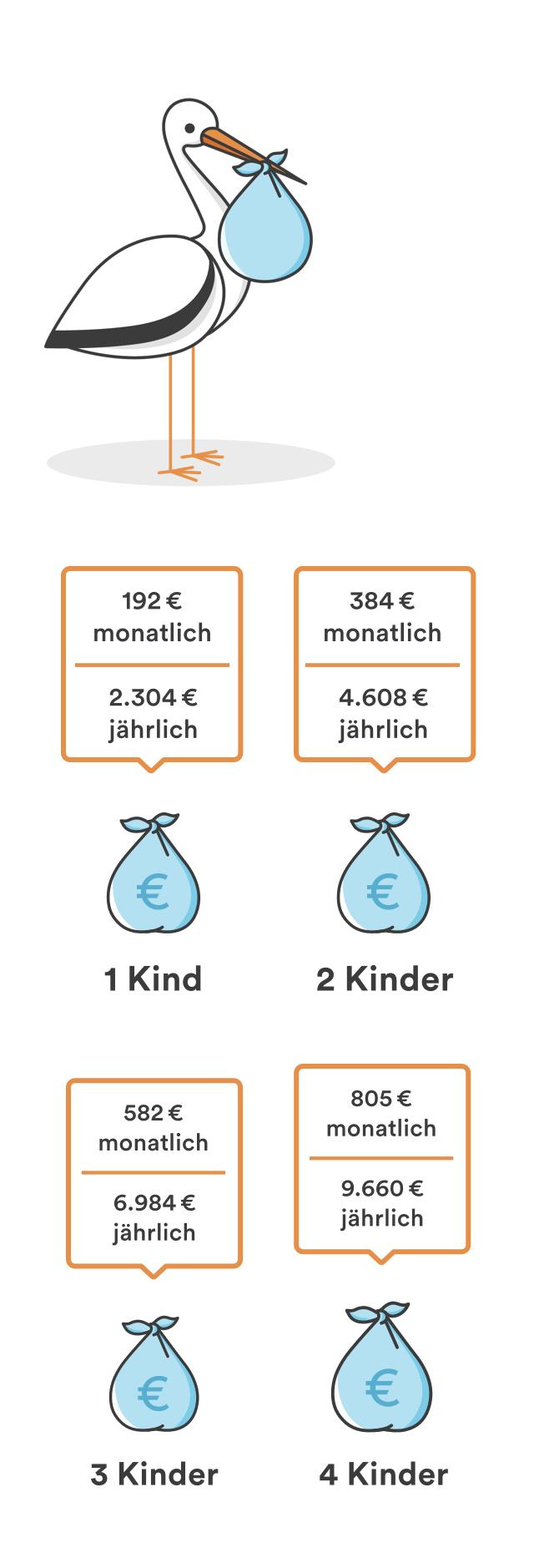 Kindergeld 2017