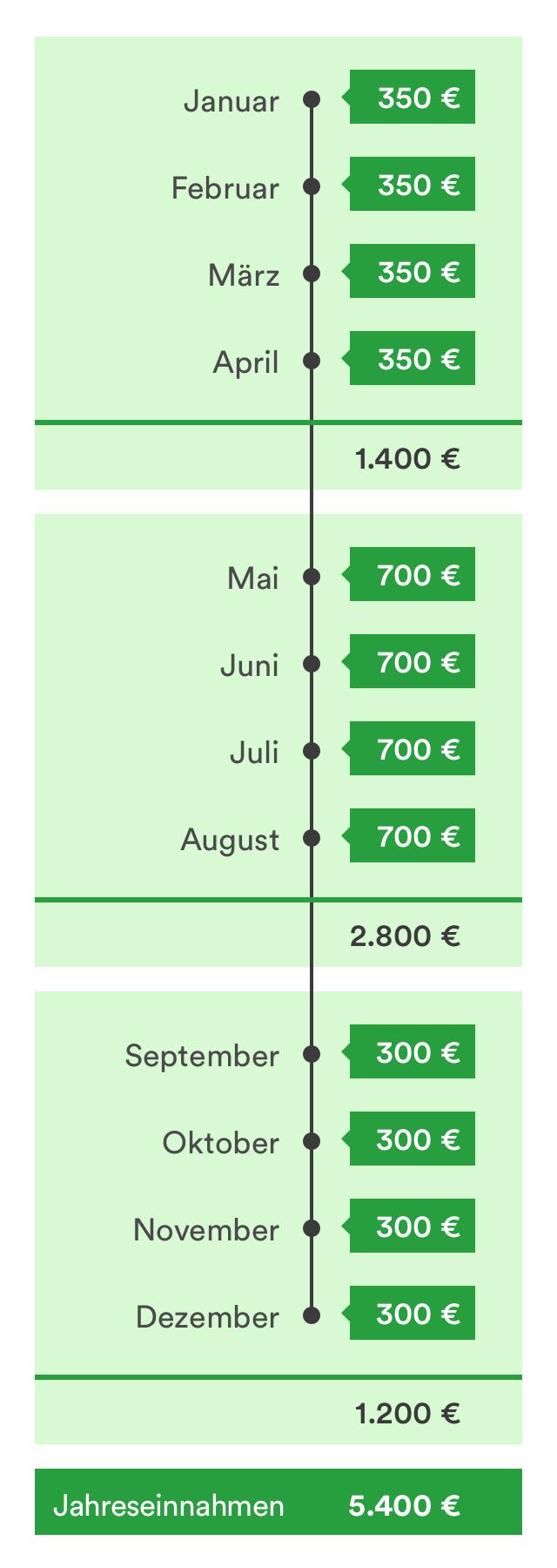 Minijob Jahreseinnahmen