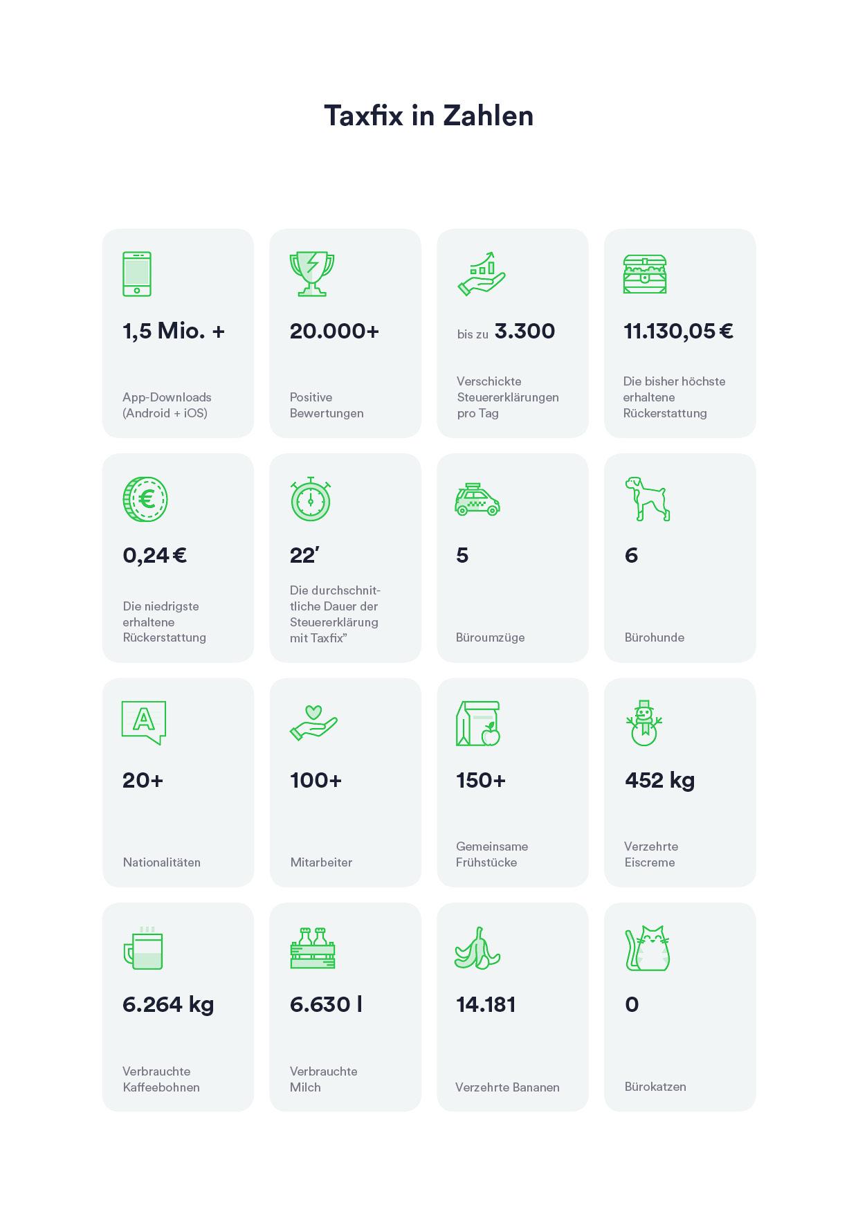 Taxfix-Zahlen